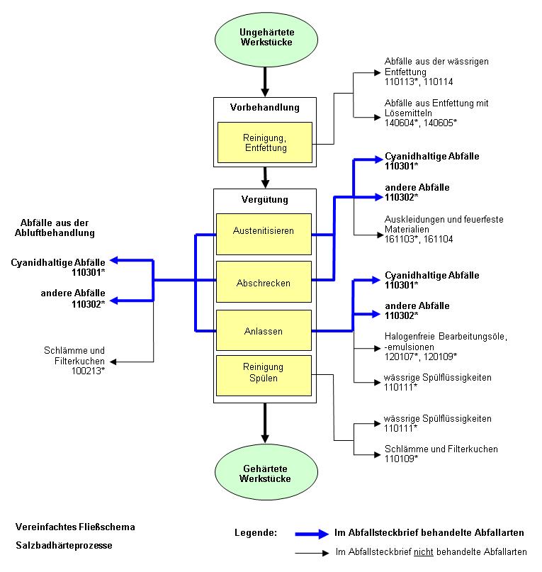 Informationsportal zur Abfallbewertung - IPA